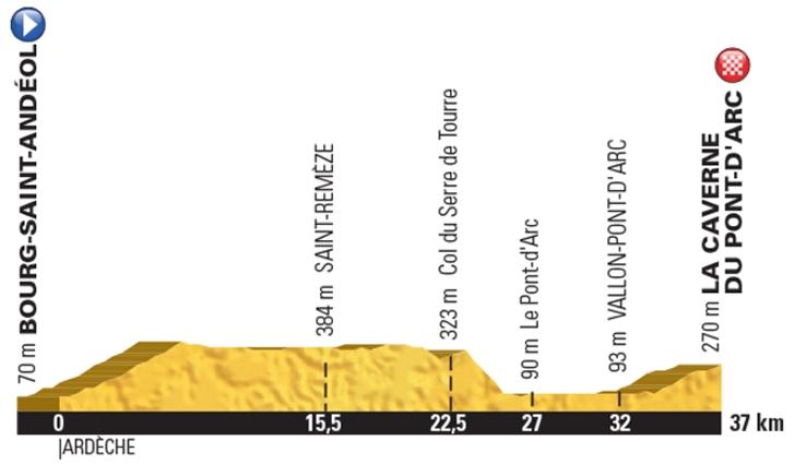 Tour de France 2016 etappe 13 - Ardechefriends.com